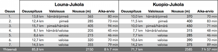 Jukola.2014-2015.osuuserovertailu