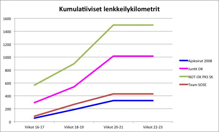 Jukola-kuntoon.harjoitteluseuranta.vkot.20-21.kumulatiiviset.lenkkeilykilometrit