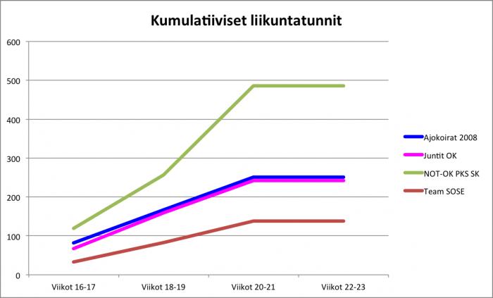 Jukola-kuntoon.harjoitteluseuranta.vkot.20-21.kumulatiiviset.liikuntatunnit