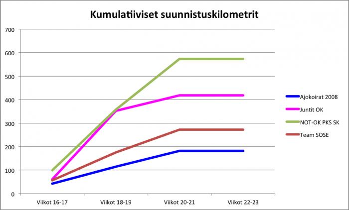Jukola-kuntoon.harjoitteluseuranta.vkot.20-21.kumulatiiviset.suunnistuskilometrit